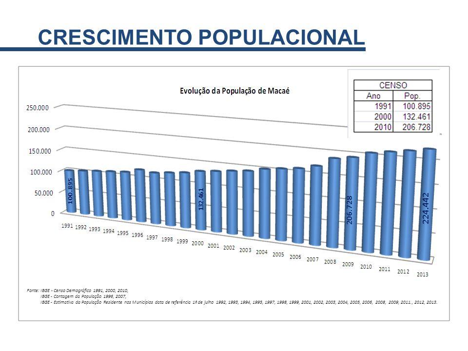 206.728 224.442 132.461 206.728 224.442 Fonte: IBGE - Censo Demográfico 1991, 2000, 2010, IBGE - Contagem da População 1996, 2007, IBGE - Estimativa d