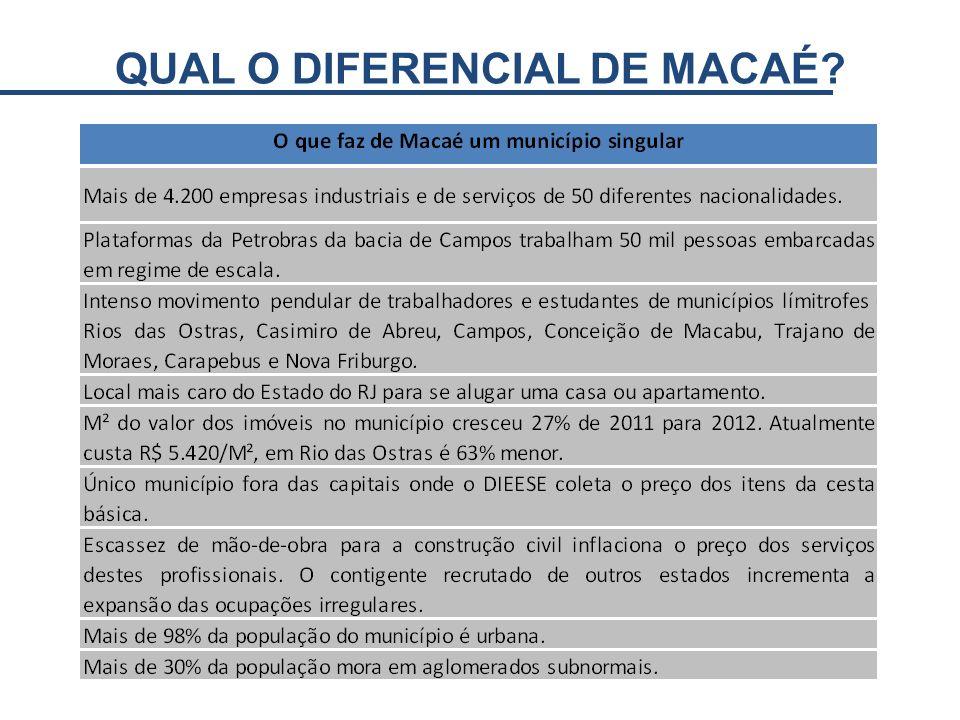 QUAL O DIFERENCIAL DE MACAÉ?