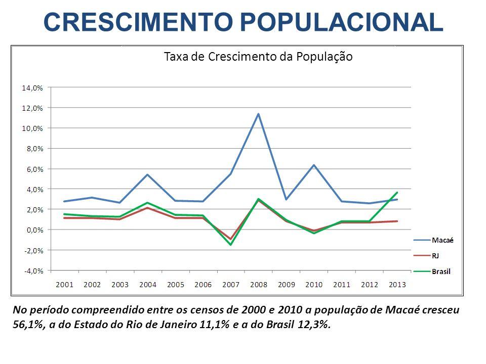 206.728 224.442 Taxa de Crescimento da População No período compreendido entre os censos de 2000 e 2010 a população de Macaé cresceu 56,1%, a do Estad