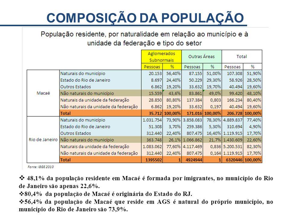 48,1% da população residente em Macaé é formada por imigrantes, no município do Rio de Janeiro são apenas 22,6%. 80,4% da população de Macaé é originá