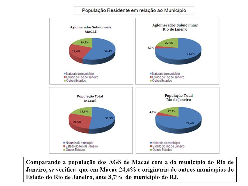 Comparando a população dos AGS de Macaé com a do município do Rio de Janeiro, se verifica que em Macaé 24,4% é originária de outros municípios do Esta