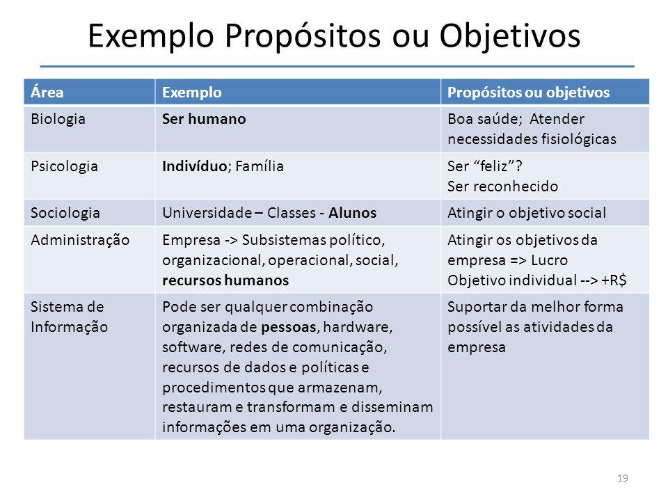 Exemplo Propósitos ou Objetivos ÁreaExemploPropósitos ou objetivos BiologiaSer humanoBoa saúde; Atender necessidades fisiológicas PsicologiaIndivíduo;