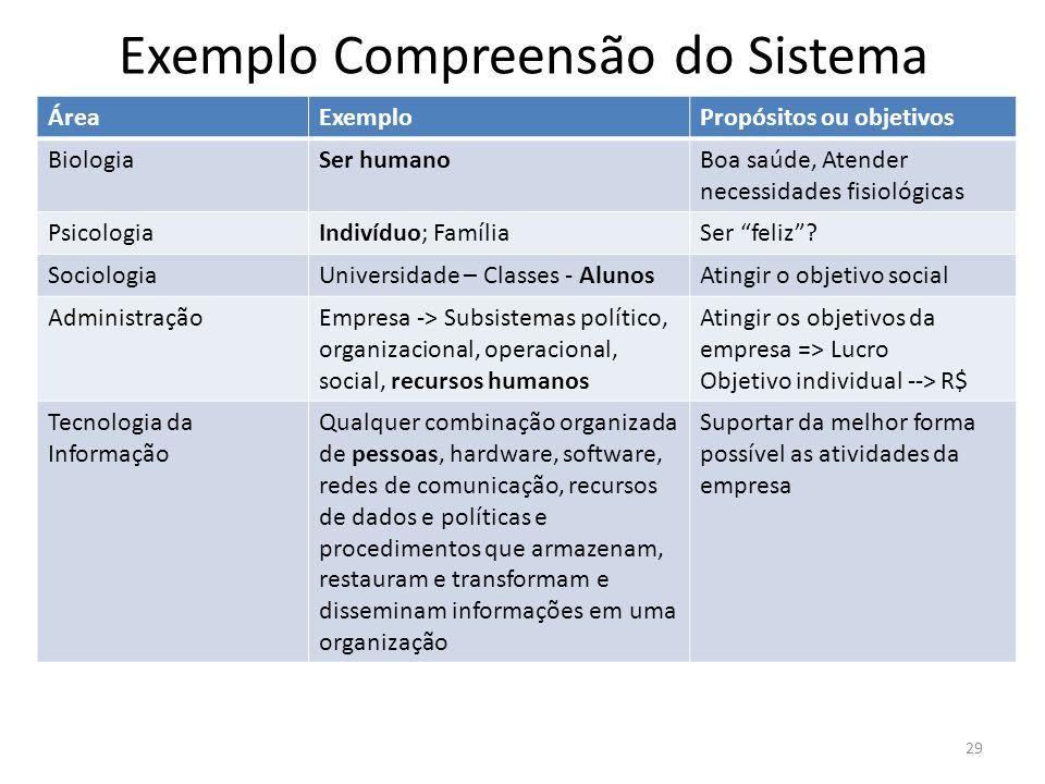 Exemplo Compreensão do Sistema ÁreaExemploPropósitos ou objetivos BiologiaSer humanoBoa saúde, Atender necessidades fisiológicas PsicologiaIndivíduo;