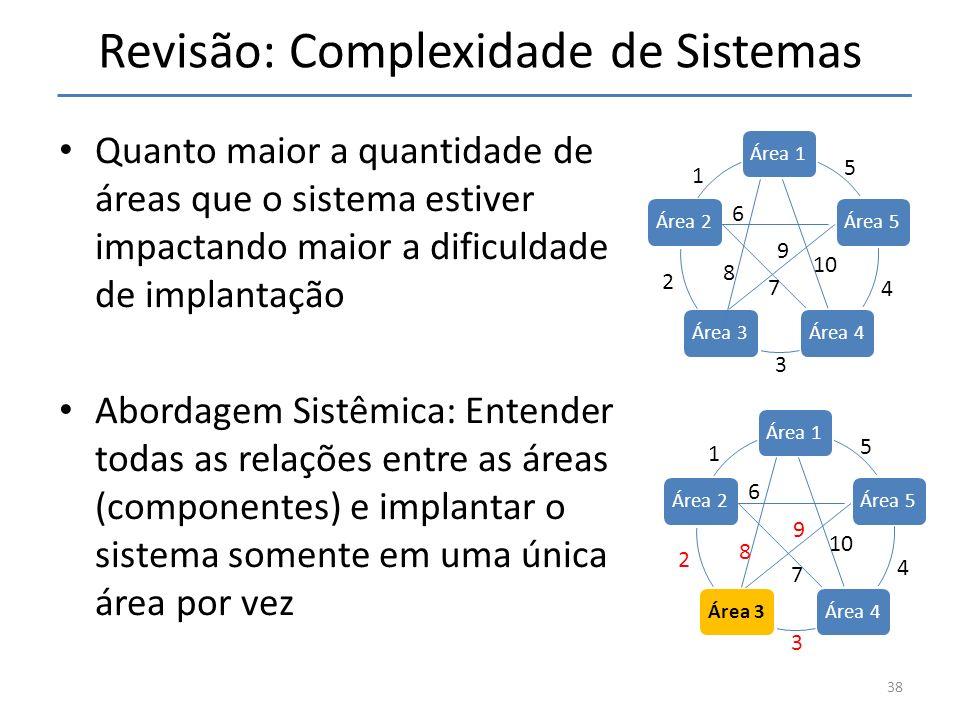 Revisão: Complexidade de Sistemas Quanto maior a quantidade de áreas que o sistema estiver impactando maior a dificuldade de implantação Abordagem Sis