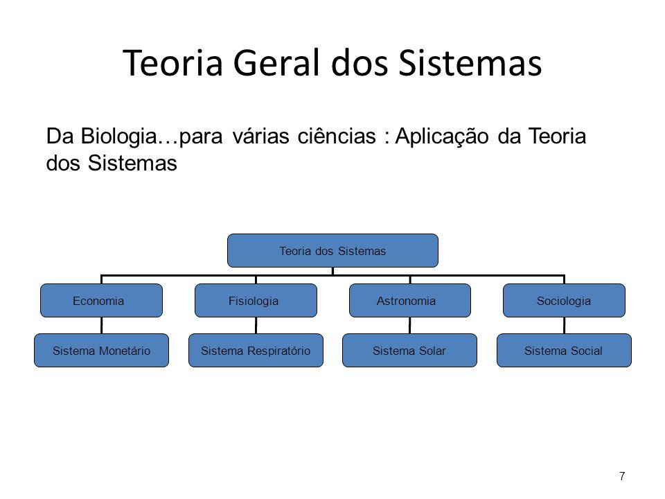 7 Teoria Geral dos Sistemas Teoria dos Sistemas EconomiaFisiologiaAstronomia Sistema Monetário Sociologia Sistema RespiratórioSistema SolarSistema Soc