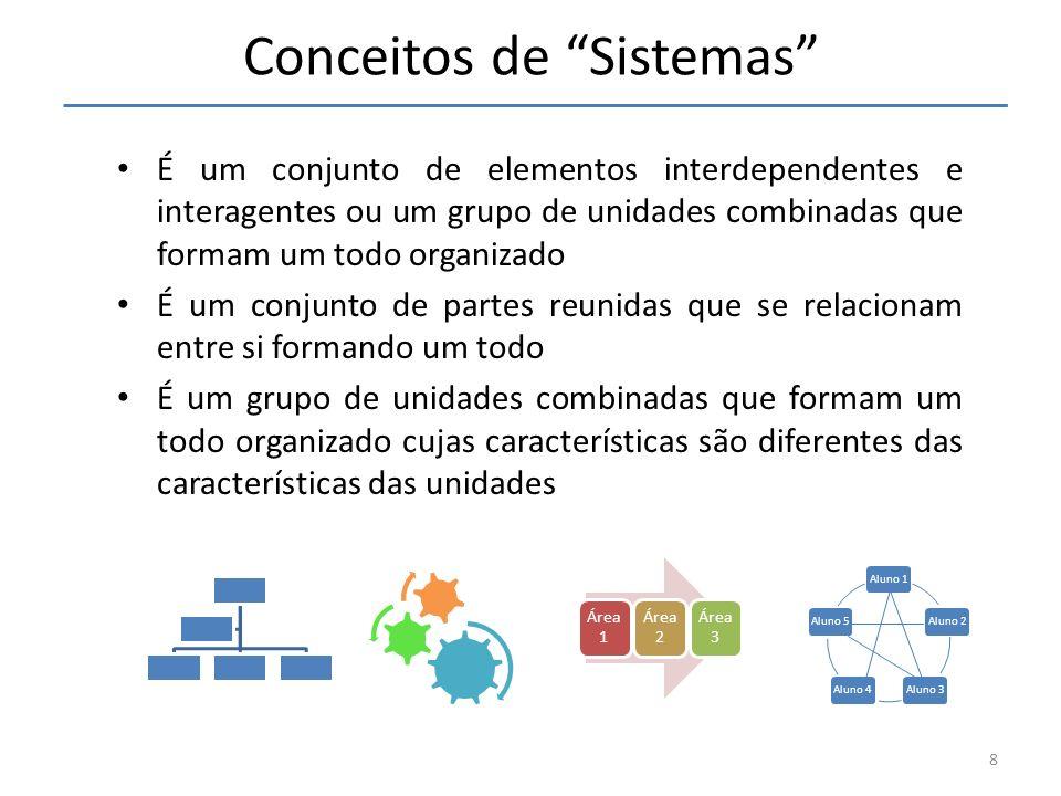 É um conjunto de elementos interdependentes e interagentes ou um grupo de unidades combinadas que formam um todo organizado É um conjunto de partes re