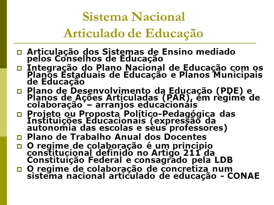 Sistema Nacional Articulado de Educação Articulação dos Sistemas de Ensino mediado pelos Conselhos de Educação Integração do Plano Nacional de Educaçã
