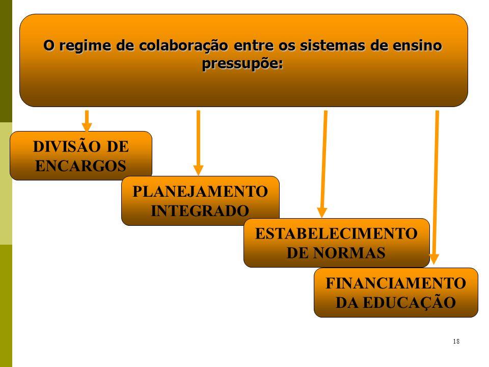18 O regime de colaboração entre os sistemas de ensino pressupõe: DIVISÃO DE ENCARGOS PLANEJAMENTO INTEGRADO ESTABELECIMENTO DE NORMAS FINANCIAMENTO D
