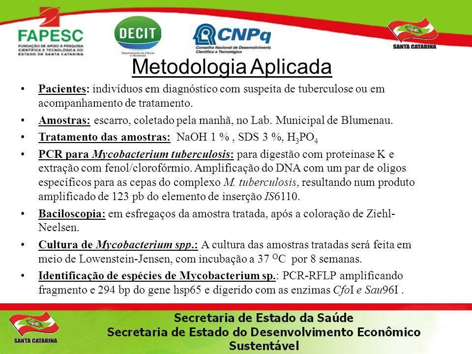 Metodologia Aplicada Padronização dos métodos moleculares para análise das mutações em M.