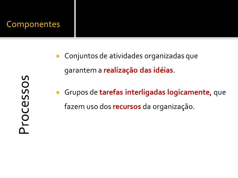 Componentes Conjuntos de atividades organizadas que garantem a realização das idéias. Grupos de tarefas interligadas logicamente, que fazem uso dos re