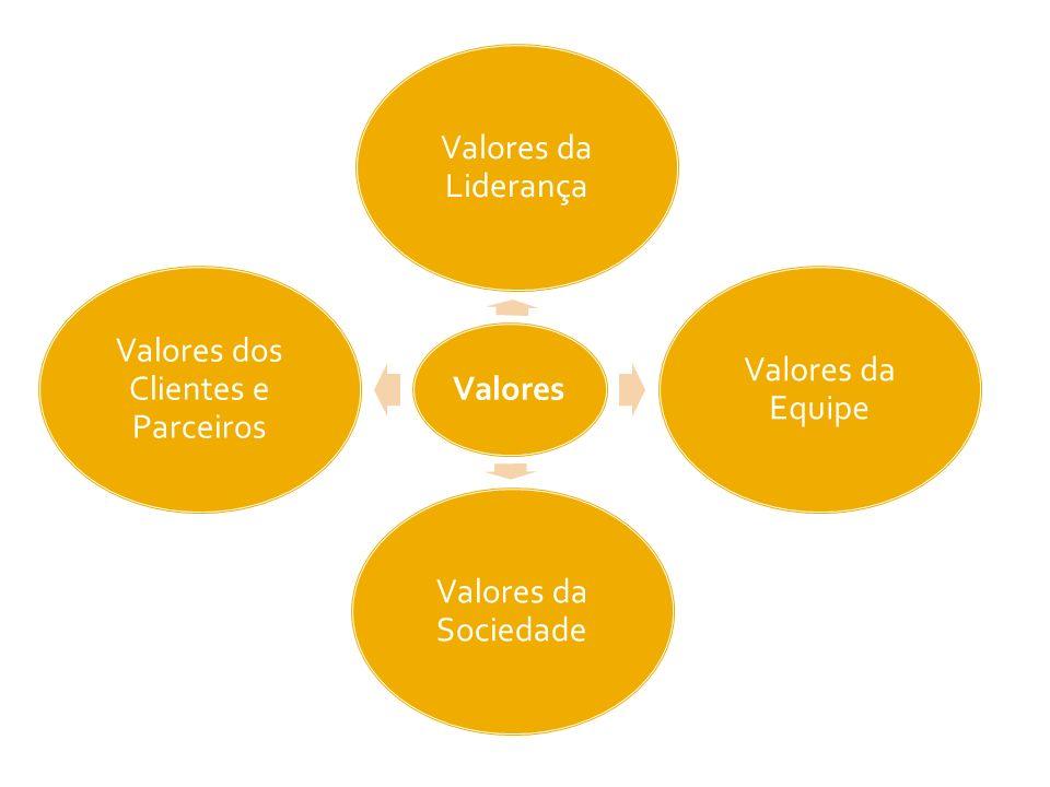 Valores Valores da Liderança Valores da Equipe Valores da Sociedade Valores dos Clientes e Parceiros