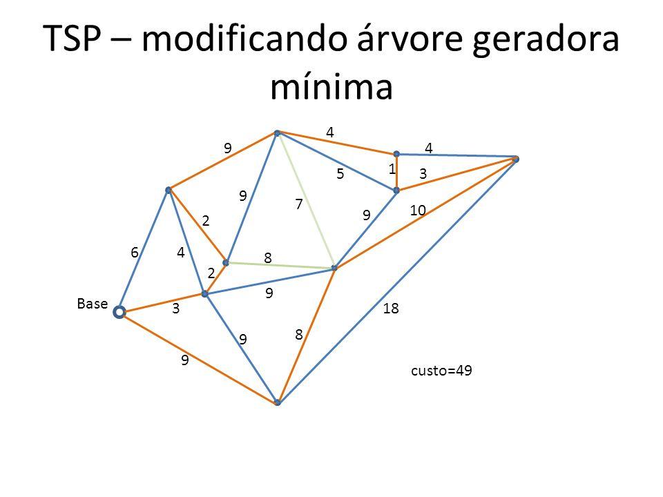 TSP – modificando árvore geradora mínima 3 64 2 2 8 8 9 9 9 18 9 9 4 5 1 4 3 9 10 Base 7 custo=49