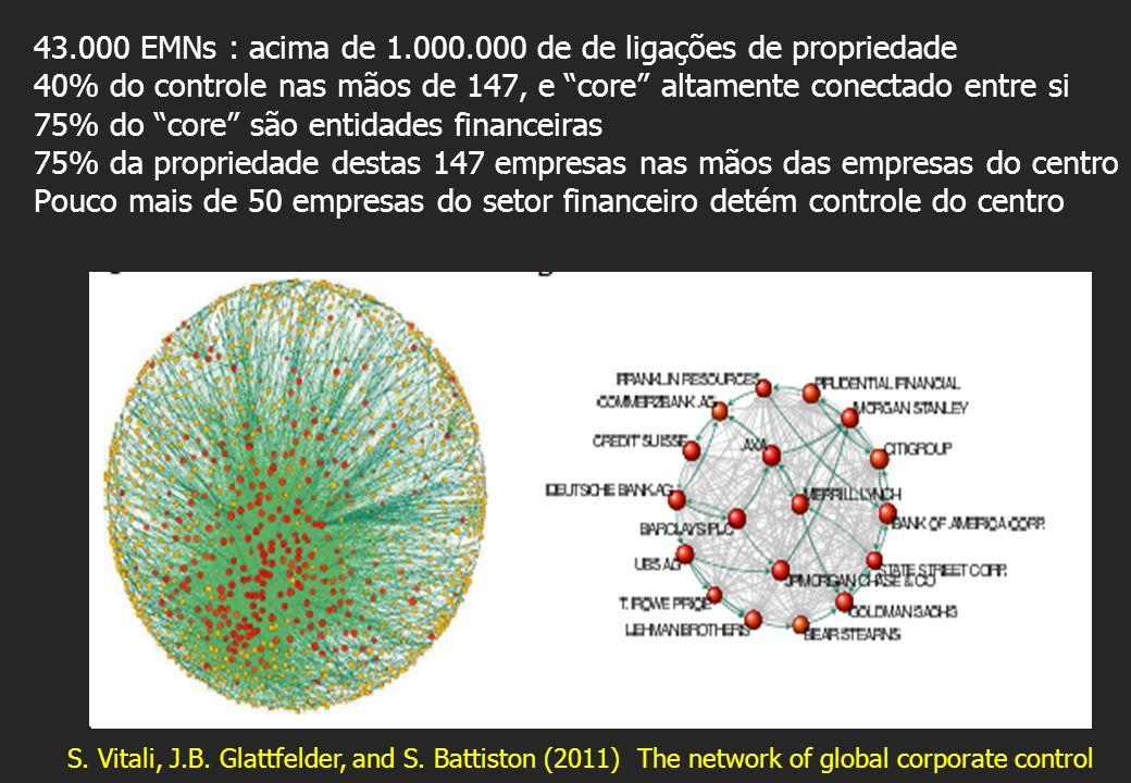 43.000 EMNs : acima de 1.000.000 de de ligações de propriedade 40% do controle nas mãos de 147, e core altamente conectado entre si 75% do core são en