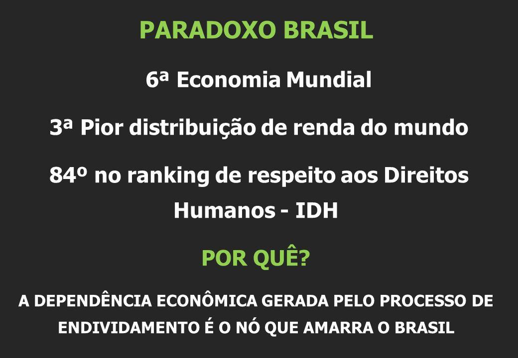 PARADOXO BRASIL 6ª Economia Mundial 3ª Pior distribuição de renda do mundo 84º no ranking de respeito aos Direitos Humanos - IDH POR QUÊ? A DEPENDÊNCI