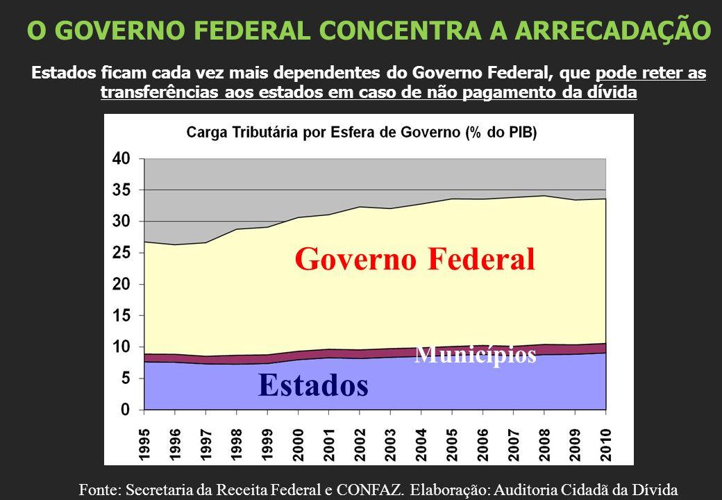 O GOVERNO FEDERAL CONCENTRA A ARRECADAÇÃO Estados ficam cada vez mais dependentes do Governo Federal, que pode reter as transferências aos estados em