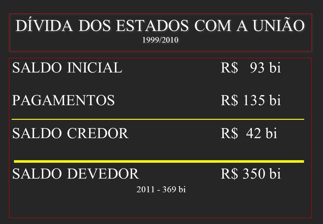 DÍVIDA DOS ESTADOS COM A UNIÃO 1999/2010 SALDO INICIALR$ 93 bi PAGAMENTOS R$ 135 bi SALDO CREDORR$ 42 bi SALDO DEVEDORR$ 350 bi 2011 - 369 bi