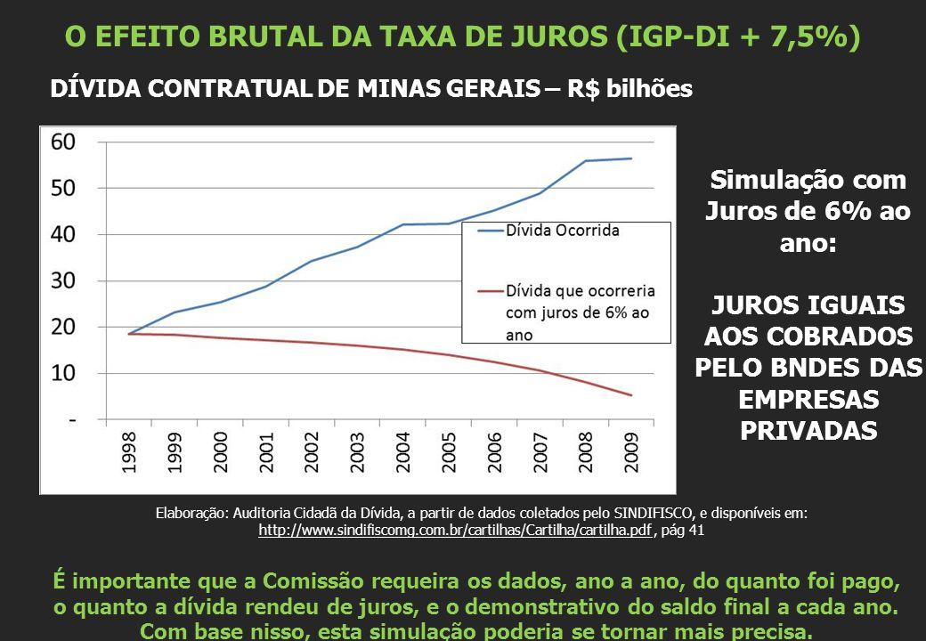 O EFEITO BRUTAL DA TAXA DE JUROS (IGP-DI + 7,5%) DÍVIDA CONTRATUAL DE MINAS GERAIS – R$ bilhões Elaboração: Auditoria Cidadã da Dívida, a partir de da