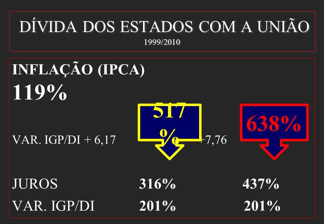 DÍVIDA DOS ESTADOS COM A UNIÃO 1999/2010 INFLAÇÃO (IPCA) 119% VAR. IGP/DI + 6,17 + +7,76 JUROS 316% 437% VAR. IGP/DI 201% 201% 517 % 638%