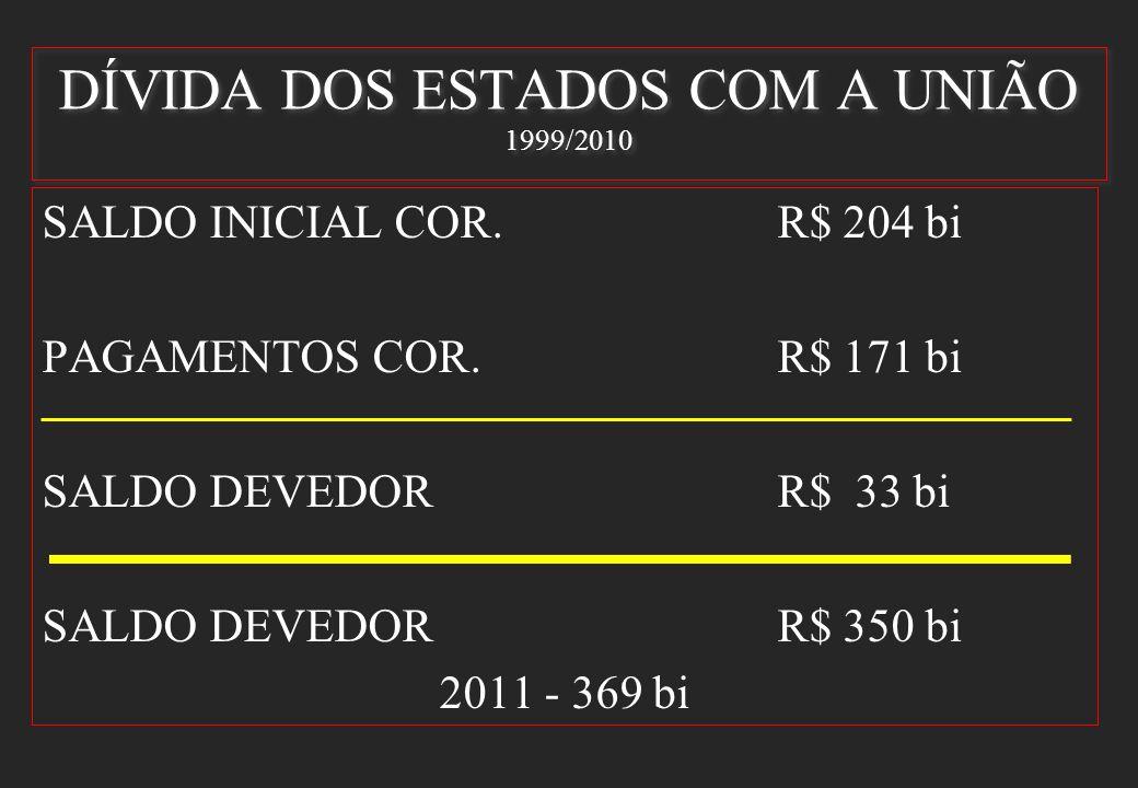 DÍVIDA DOS ESTADOS COM A UNIÃO 1999/2010 SALDO INICIAL COR.R$ 204 bi PAGAMENTOS COR.R$ 171 bi SALDO DEVEDORR$ 33 bi SALDO DEVEDORR$ 350 bi 2011 - 369