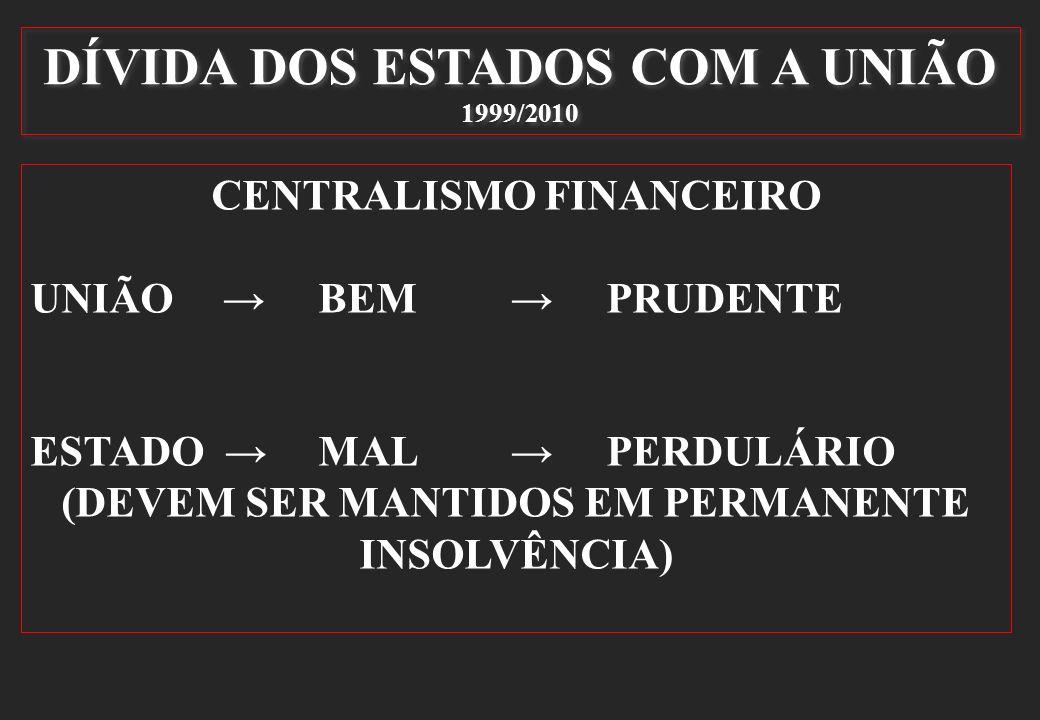 DÍVIDA DOS ESTADOS COM A UNIÃO 1999/2010 CENTRALISMO FINANCEIRO UNIÃOBEMPRUDENTE ESTADO MALPERDULÁRIO (DEVEM SER MANTIDOS EM PERMANENTE INSOLVÊNCIA)