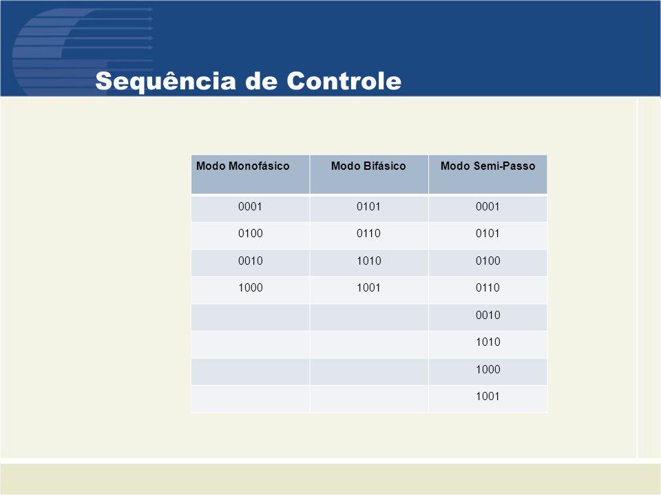 Sequência de Controle Modo MonofásicoModo BifásicoModo Semi-Passo 000101010001 010001100101 001010100100 100010010110 0010 1010 1000 1001