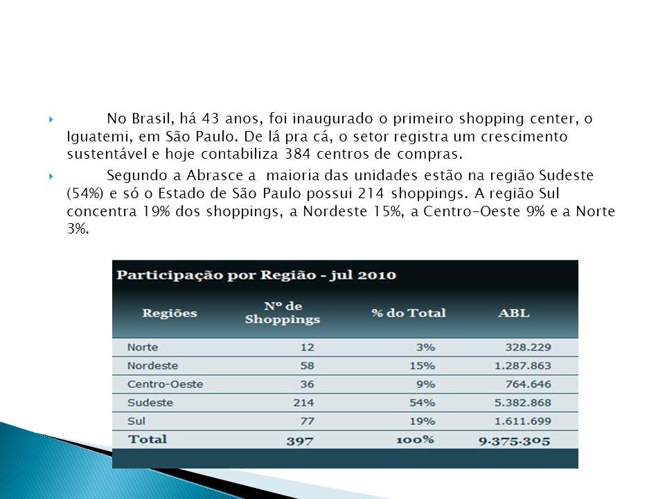 No Brasil, há 43 anos, foi inaugurado o primeiro shopping center, o Iguatemi, em São Paulo. De lá pra cá, o setor registra um crescimento sustentável
