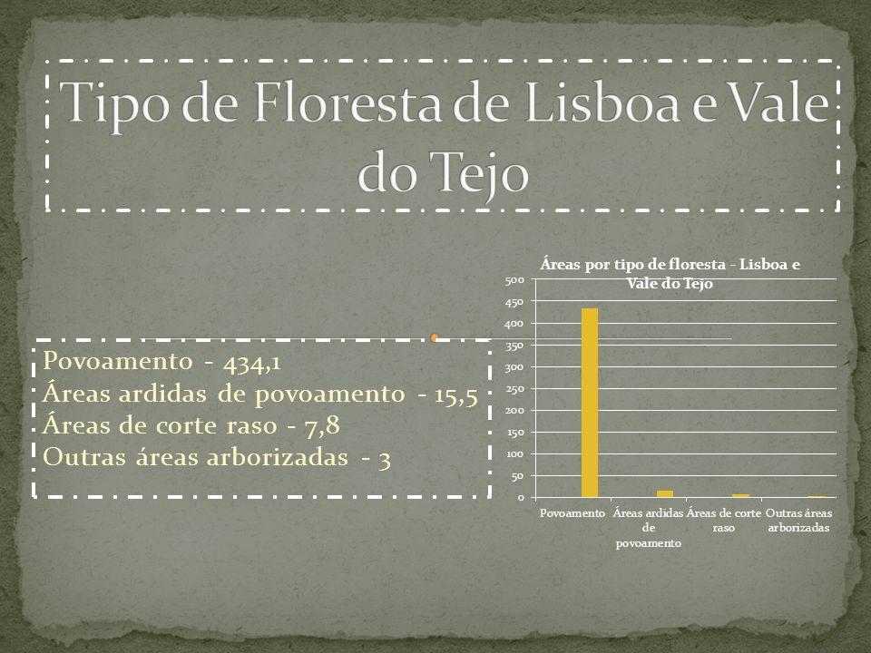 Povoamento - 434,1 Áreas ardidas de povoamento - 15,5 Áreas de corte raso - 7,8 Outras áreas arborizadas - 3