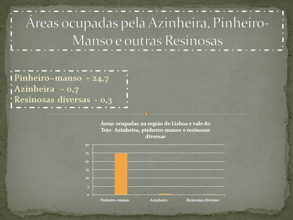 Pinheiromanso - 24,7 Azinheira - 0,7 Resinosas diversas - 0,3