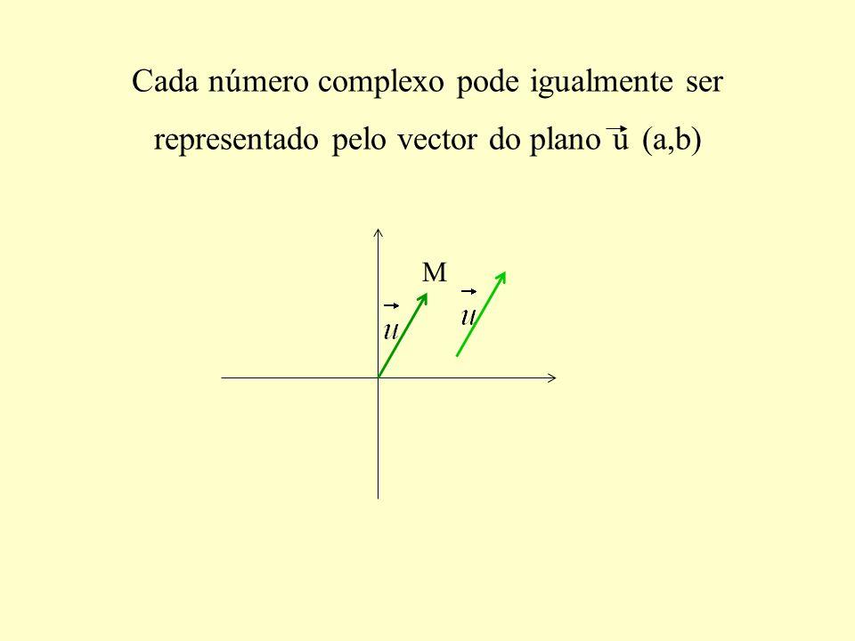 Cada número complexo pode igualmente ser representado pelo vector do plano u (a,b) M