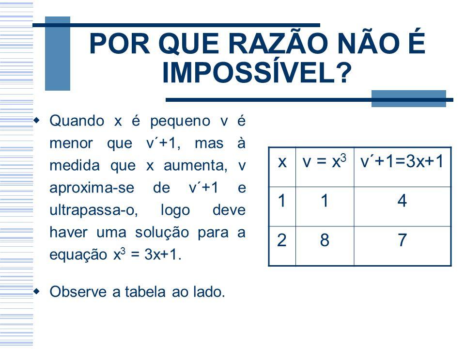 POR QUE RAZÃO NÃO É IMPOSSÍVEL? Quando x é pequeno v é menor que v´+1, mas à medida que x aumenta, v aproxima-se de v´+1 e ultrapassa-o, logo deve hav