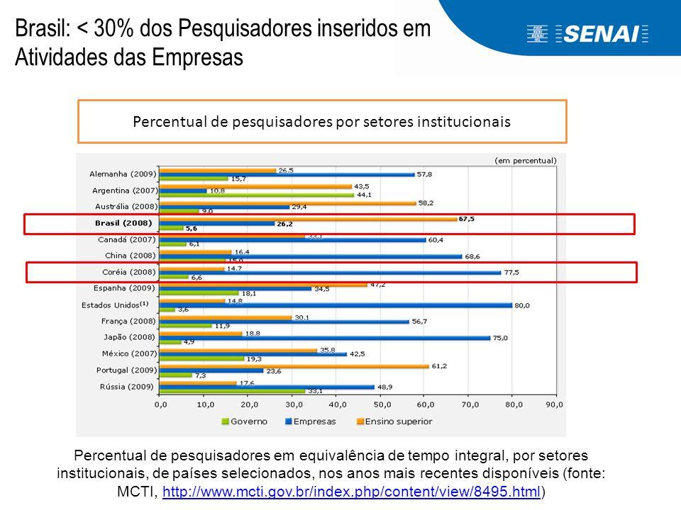 Brasil: < 30% dos Pesquisadores inseridos em Atividades das Empresas Percentual de pesquisadores por setores institucionais Percentual de pesquisadore
