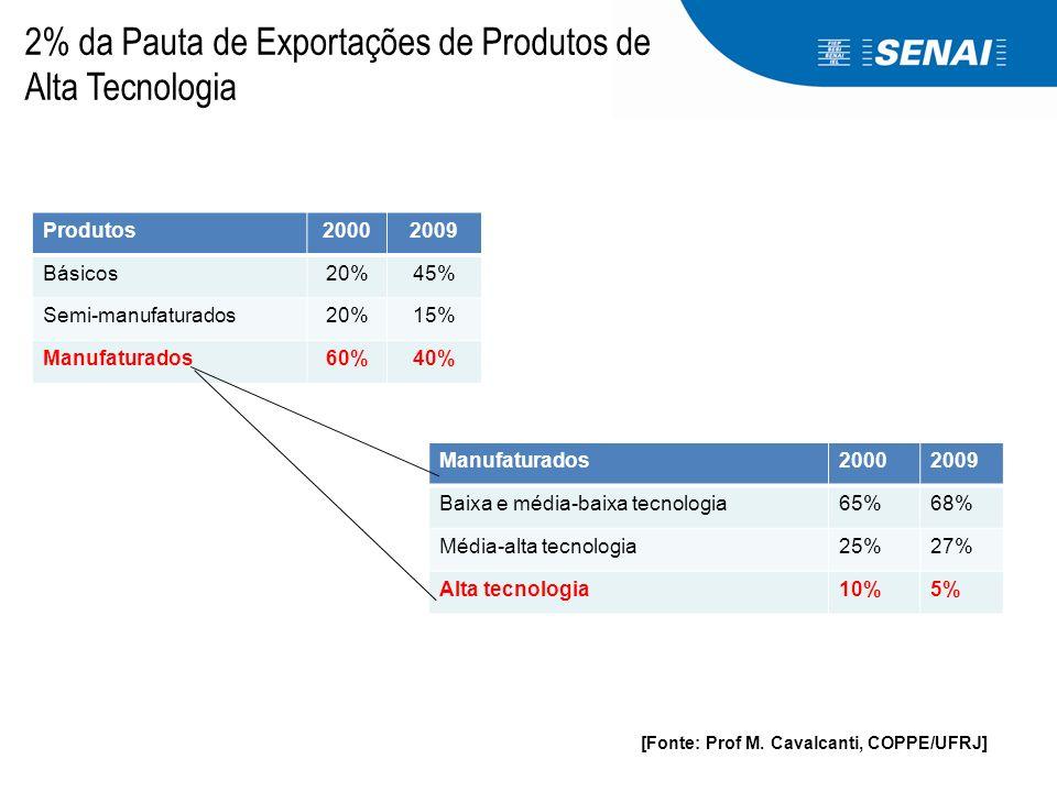 Produtos20002009 Básicos20%45% Semi-manufaturados20%15% Manufaturados60%40% Manufaturados20002009 Baixa e média-baixa tecnologia65%68% Média-alta tecn