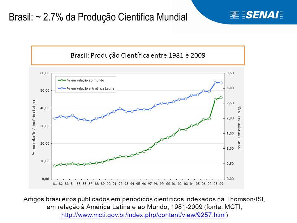 Brasil: ~ 2.7% da Produção Cientifica Mundial Brasil: Produção Científica entre 1981 e 2009 Artigos brasileiros publicados em periódicos científicos i