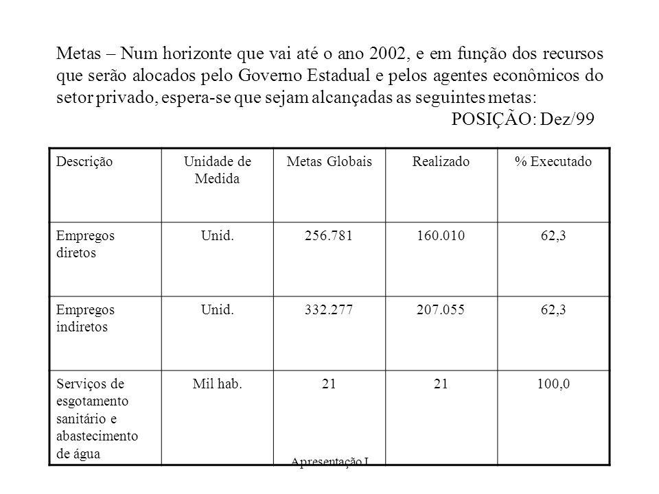 Apresentação I Metas – Num horizonte que vai até o ano 2002, e em função dos recursos que serão alocados pelo Governo Estadual e pelos agentes econômicos do setor privado, espera-se que sejam alcançadas as seguintes metas: POSIÇÃO: Dez/99 DescriçãoUnidade de Medida Metas GlobaisRealizado% Executado Empregos diretos Unid.256.781160.01062,3 Empregos indiretos Unid.332.277207.05562,3 Serviços de esgotamento sanitário e abastecimento de água Mil hab.21 100,0
