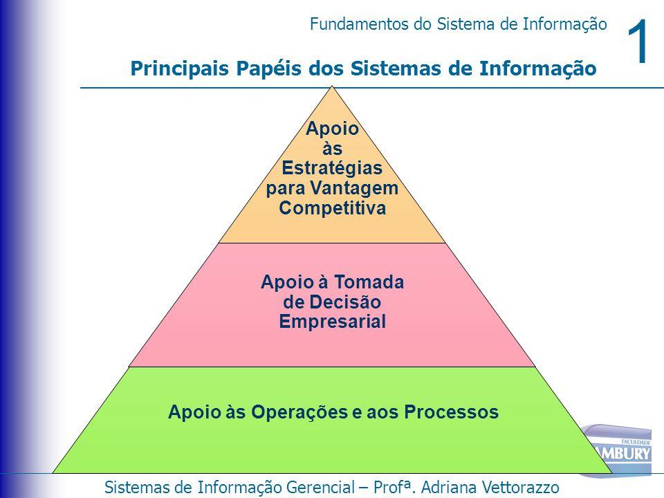 1 Fundamentos do Sistema de Informação Sistemas de Informação Gerencial – Profª. Adriana Vettorazzo Principais Papéis dos Sistemas de Informação Apoio