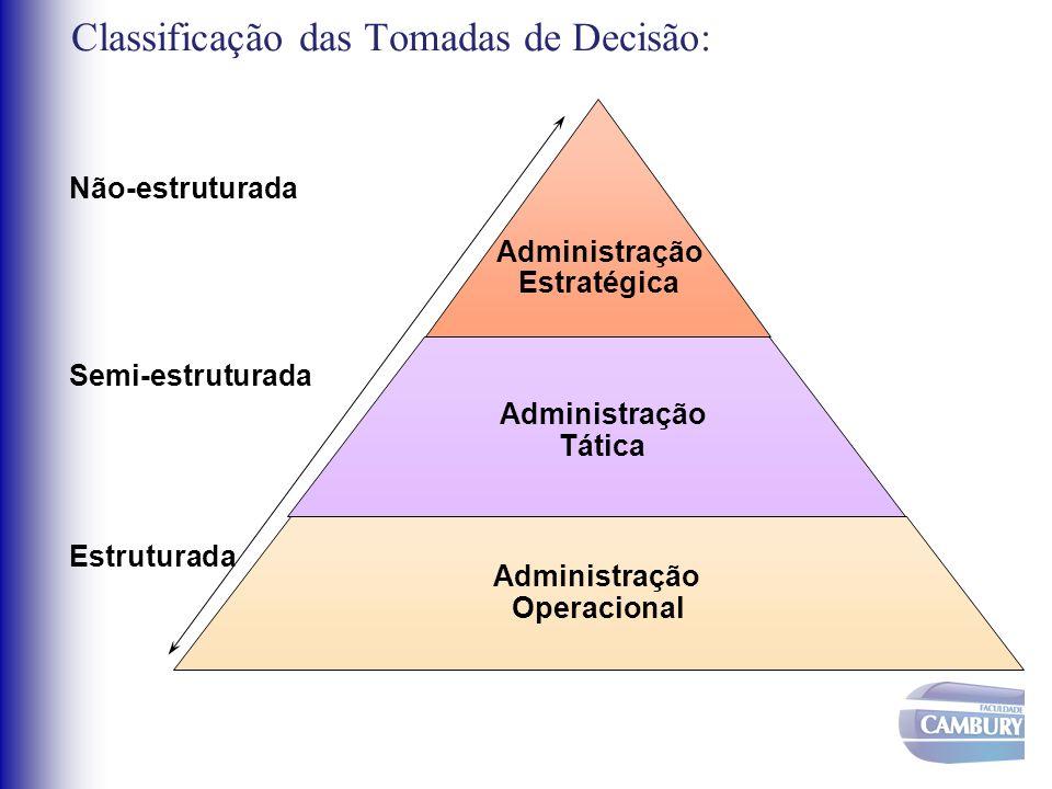 Administração Estratégica Administração Tática Administração Operacional Não-estruturada Semi-estruturada Estruturada Classificação das Tomadas de Dec