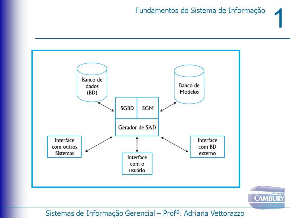 1 Fundamentos do Sistema de Informação Sistemas de Informação Gerencial – Profª. Adriana Vettorazzo