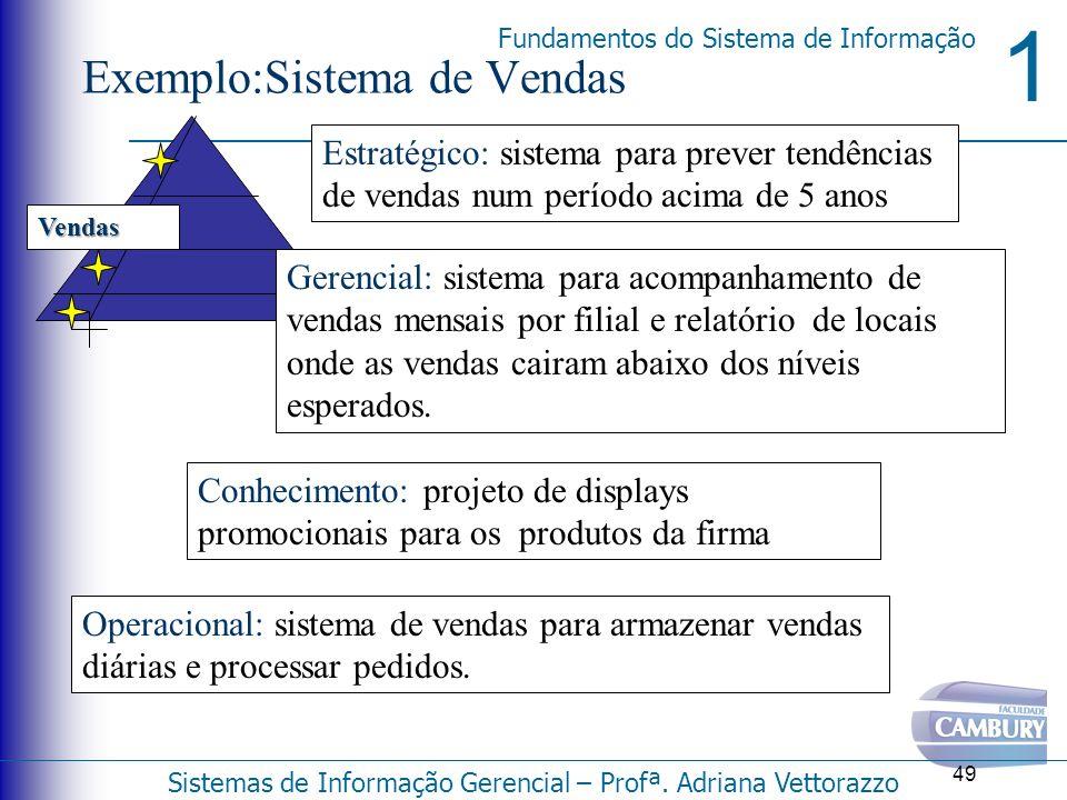 1 Fundamentos do Sistema de Informação Sistemas de Informação Gerencial – Profª. Adriana Vettorazzo 49 Exemplo:Sistema de Vendas Vendas Estratégico: s
