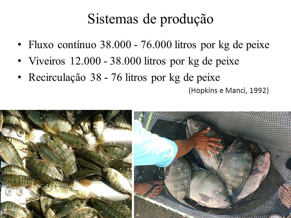 Sistemas de produção Fluxo contínuo 38.000 - 76.000 litros por kg de peixe Viveiros 12.000 - 38.000 litros por kg de peixe Recirculação 38 - 76 litros por kg de peixe (Hopkins e Manci, 1992)