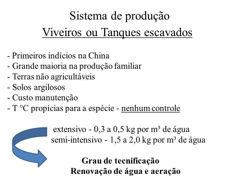 Sistema de produção Viveiros ou Tanques escavados - Primeiros indícios na China - Grande maioria na produção familiar - Terras não agricultáveis - Solos argilosos - Custo manutenção - T °C propícias para a espécie - nenhum controle extensivo - 0,3 a 0,5 kg por m³ de água semi-intensivo - 1,5 a 2,0 kg por m³ de água Grau de tecnificação Renovação de água e aeração
