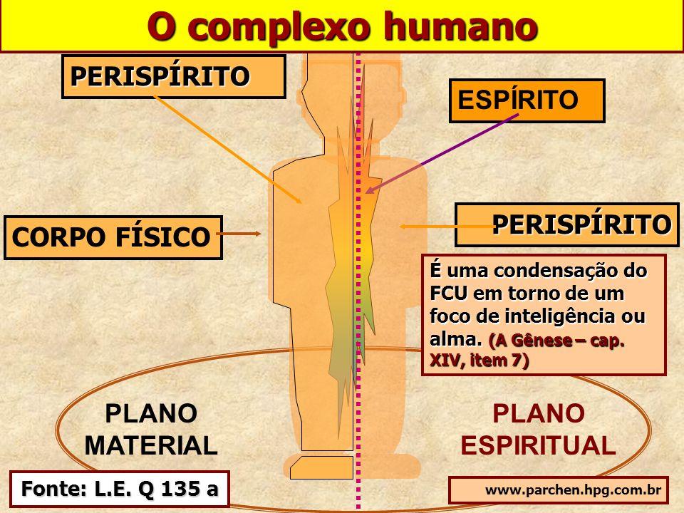 ESPÍRITO PLANO MATERIAL PLANO ESPIRITUAL CORPO FÍSICO PERISPÍRITO PERISPÍRITO www.parchen.hpg.com.br É uma condensação do FCU em torno de um foco de i