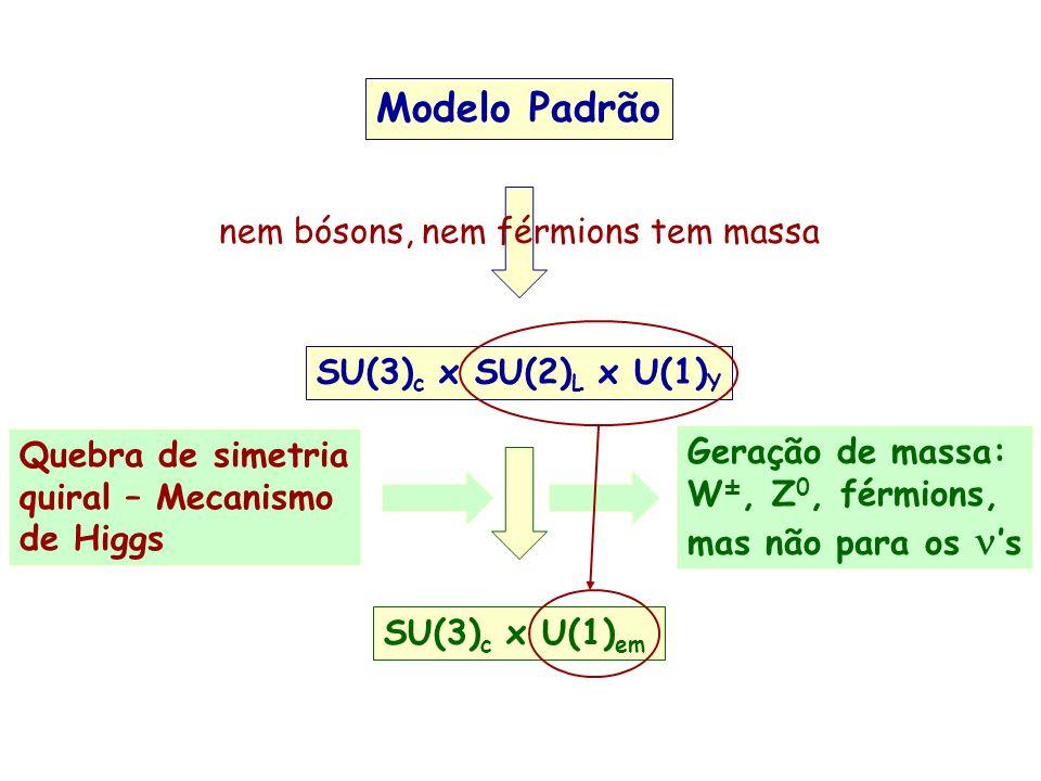 Modelo Padrão SU(3) c x SU(2) L x U(1) Y SU(3) c x U(1) em Quebra de simetria quiral – Mecanismo de Higgs Geração de massa: W ±, Z 0, férmions, mas nã