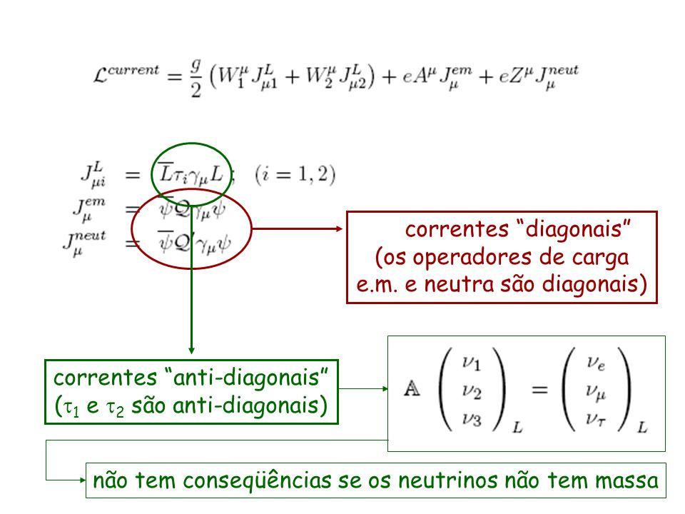 correntes diagonais (os operadores de carga e.m. e neutra são diagonais) correntes anti-diagonais ( 1 e 2 são anti-diagonais) não tem conseqüências se