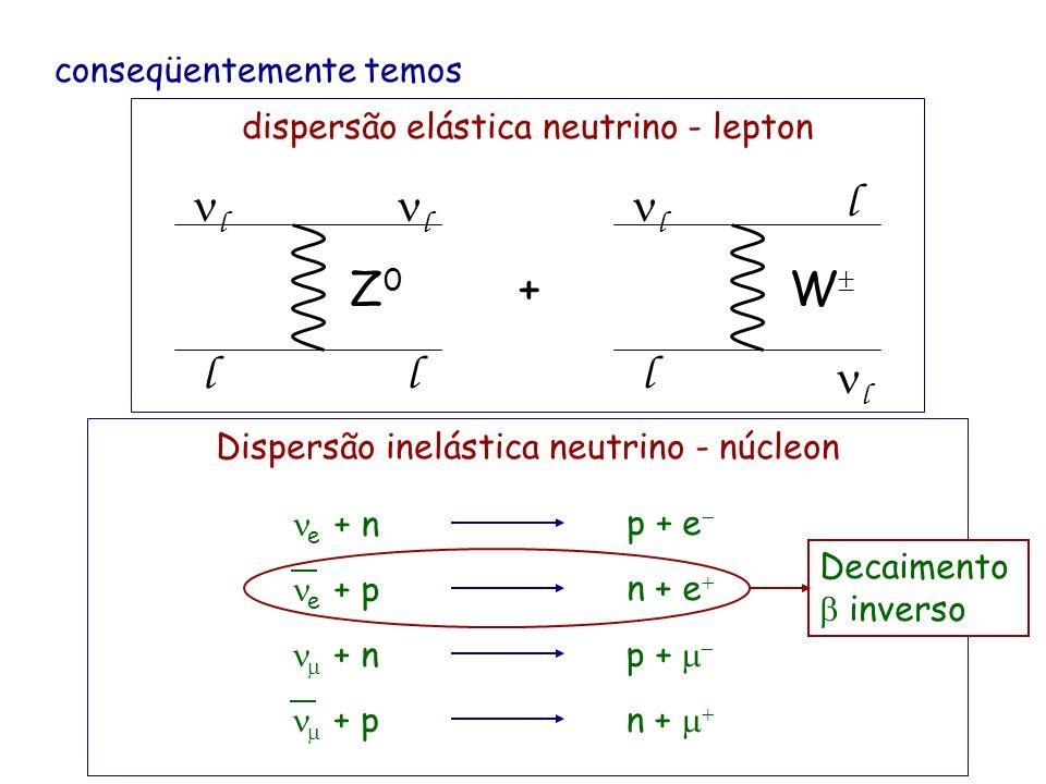 conseqüentemente temos Dispersão profundamente inelástica l, l W q q l l q q Z0Z0 NN dispersão elástica neutrino - lepton + l W Z0Z0 l l l ll l l Disp