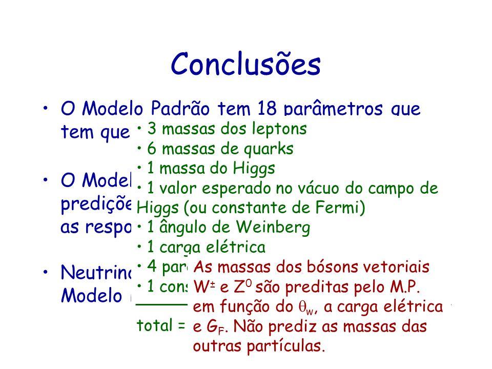 Conclusões O Modelo Padrão tem 18 parâmetros que tem que ser medidos experimentalmente O Modelo Padrão, ainda que capaz de predições surpreendentes, n