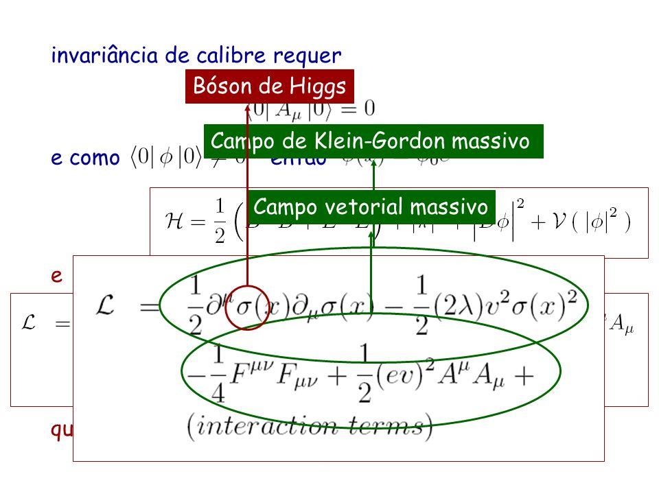 invariância de calibre requer e comoentão agora reescreva o campo como e que, depois de uma transformação de calibre fica... Campo de Klein-Gordon mas