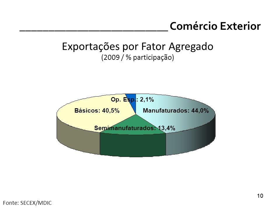 10 __________________________ Comércio Exterior 10 Exportações por Fator Agregado (2009 / % participação) Fonte: SECEX/MDIC Básicos: 40,5%Manufaturado