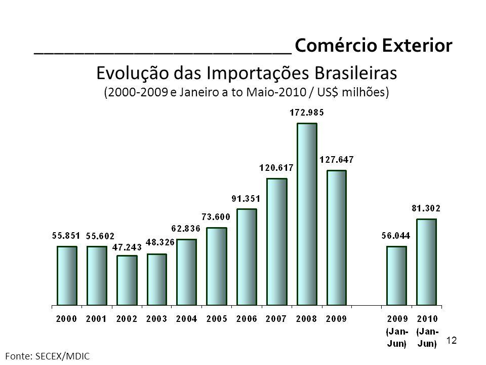 12 __________________________ Comércio Exterior Evolução das Importações Brasileiras (2000-2009 e Janeiro a to Maio-2010 / US$ milhões) Fonte: SECEX/M