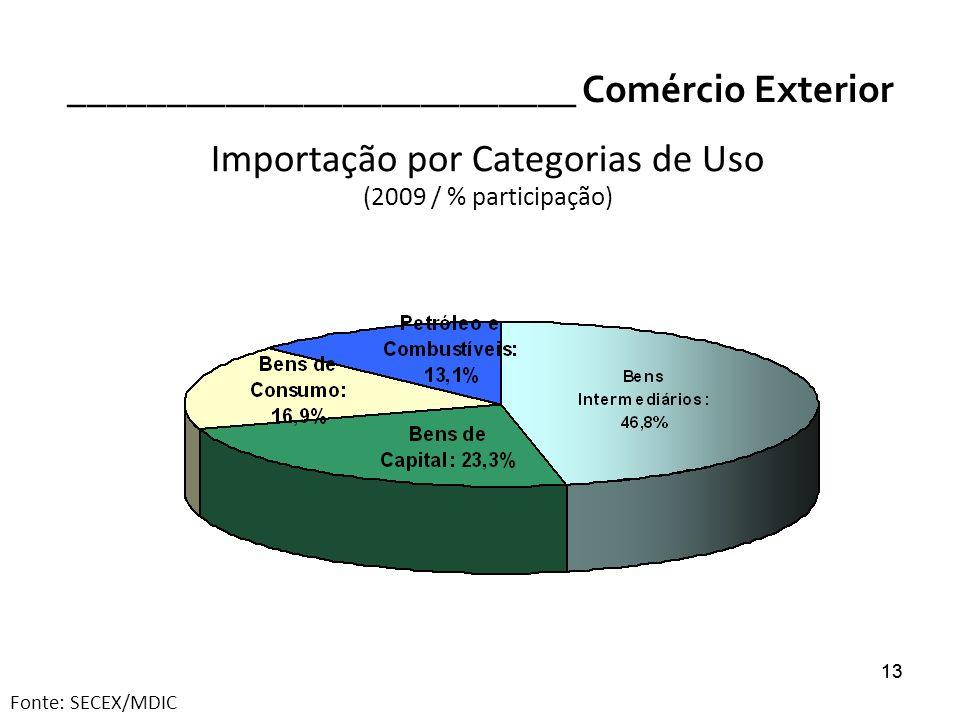 13 __________________________ Comércio Exterior 13 Importação por Categorias de Uso (2009 / % participação) Fonte: SECEX/MDIC