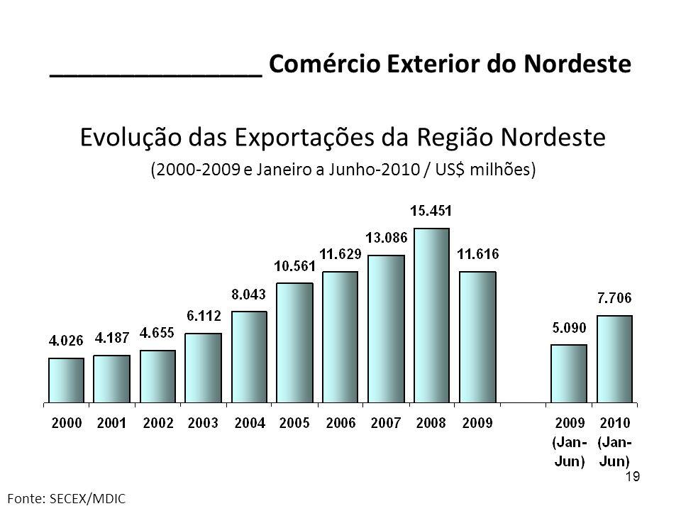 19 _______________ Comércio Exterior do Nordeste Evolução das Exportações da Região Nordeste (2000-2009 e Janeiro a Junho-2010 / US$ milhões) Fonte: S